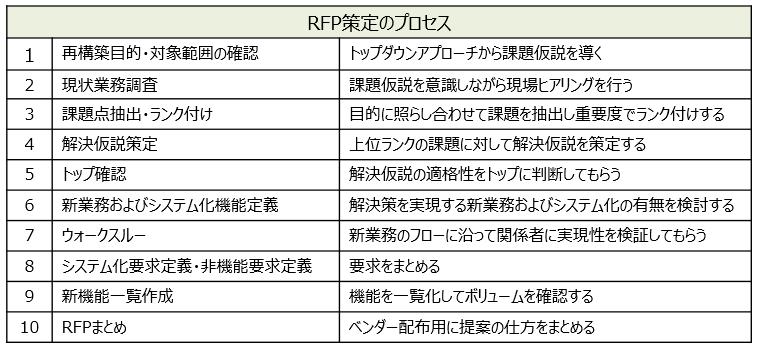 提案依頼書(RFP)作成支援